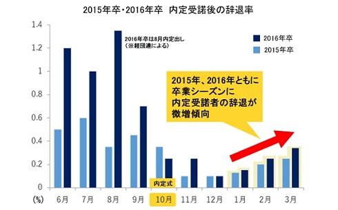 新卒の内定承諾後の辞退、近年は卒業シーズンに微増傾向