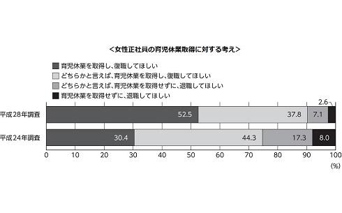『平成28年版パートタイマー白書』 女性活躍の現状と課題に関する調査発表