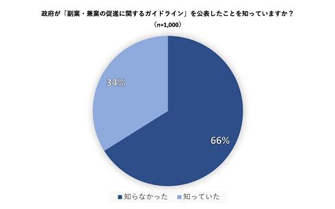 副業解禁から1年、副業解禁を知っていたのは34%─Catch the Web