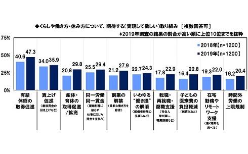 働く女性がもっとも望む働き方改革は?─日本FP協会