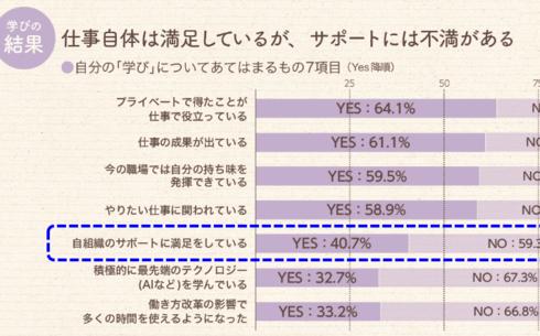 職場の「学び」へのサポートに不満の声が過半数。仕事と学びに関する調査