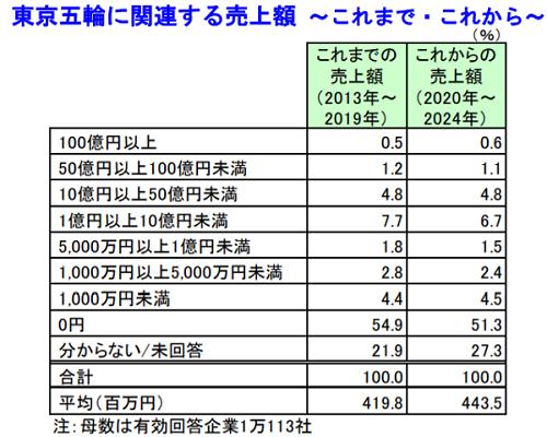 五輪関連の売上額は平均4億1981万円