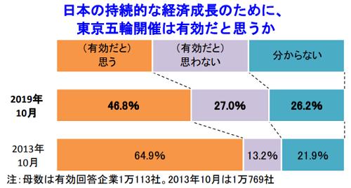 半数の企業が日本経済の持続的成長に「有効」