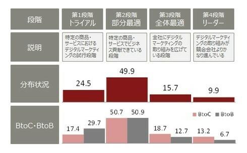 大企業のデジタルマーケティング取り組み実態調査。75.5%がデジタルマーケティングは「ビジネスに貢献している」と回答【富士通総研調べ】