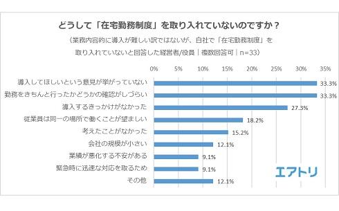 「利用したい」が9割! 在宅勤務制度に関するアンケート調査【エアトリ調べ】