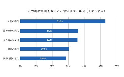 経営者の50%以上が「人材不足」を懸念。2020年の経営施策アンケート実施【産業能率大学調べ】